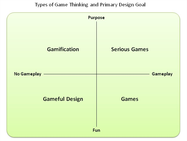 types-of-game-thinking-and-primary-design-goal